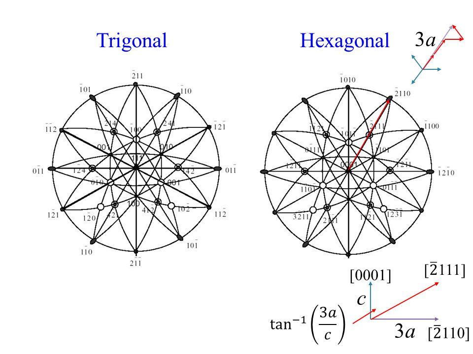 Trigonal Hexagonal 3a [ 2 111] [0001] c tan −1 3𝑎 𝑐 3a [ 2 110]